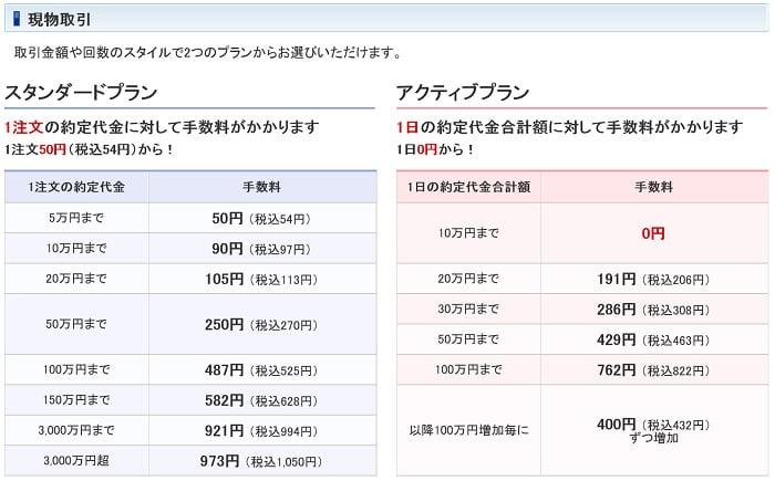 SBI証券の株式手数料