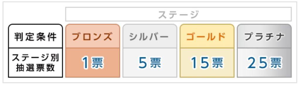 SMBC日興証券のIPOステージ別抽選票数