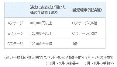 丸三証券のIPOステージ抽選