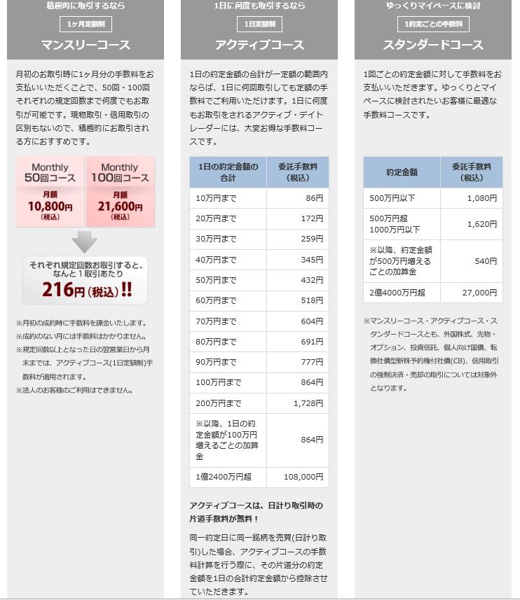 岩井コスモ証券の手数料