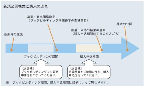 楽天証券のIPO申込み方法