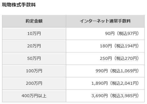 カブドットコム証券(現物株式手数料)