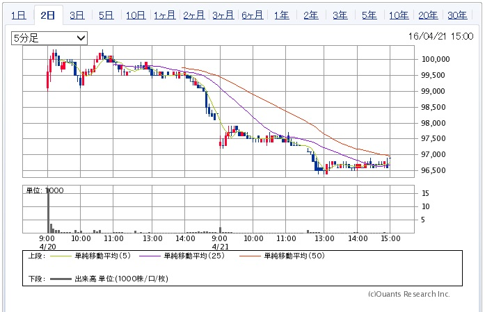スターアジア不動産投資法人の株価チャート