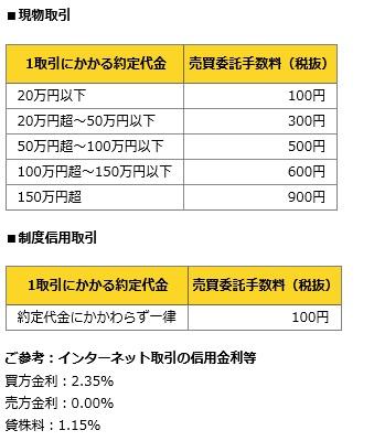 安藤証券の手数料