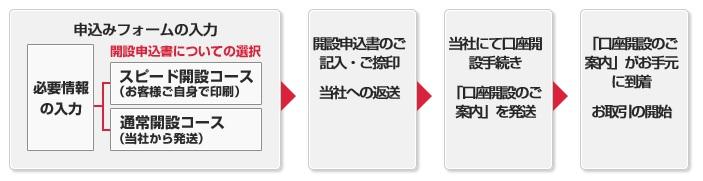 岩井コスモ証券の口座開設方法