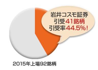岩井コスモ証券のIPO引受実績
