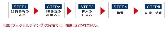 岩井コスモ証券のIPO申込み手順