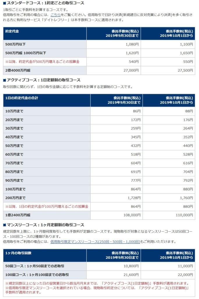 岩井コスモ証券の株式手数料