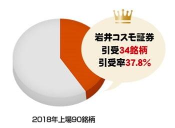 岩井コスモ証券のIPO実績2018