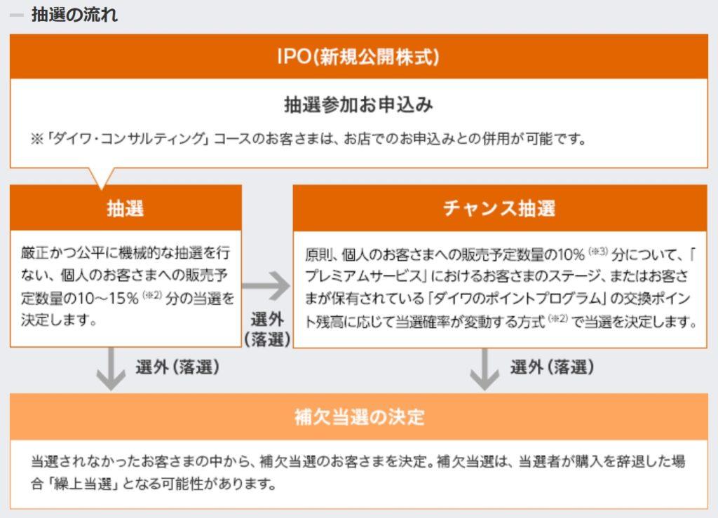 大和証券のIPO抽選の流れ