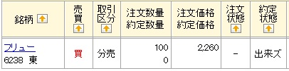 フリューの立会外分売(マネックス証券)