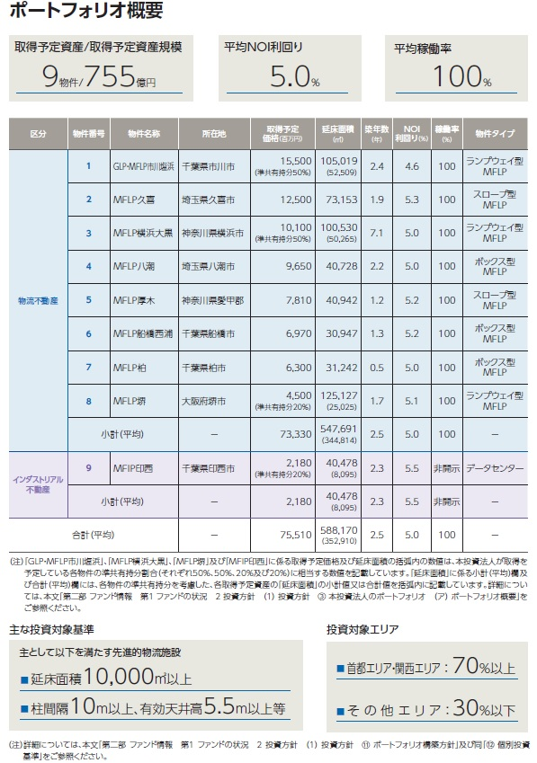 三井不動産ロジスティクスパーク投資法人のポートフォリオ