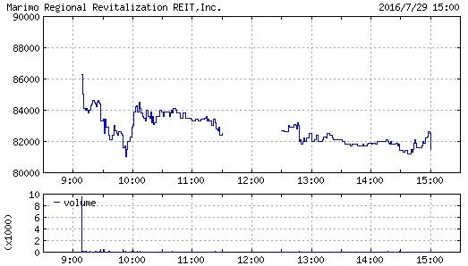 マリモ地方創生リート投資法人の株価チャート