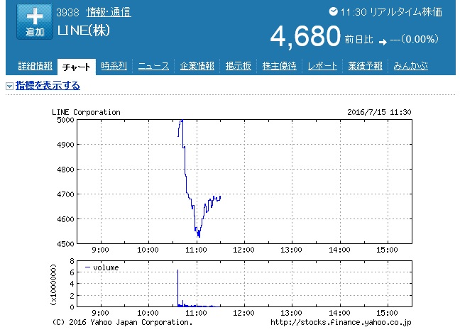 LINE前場の株式チャート
