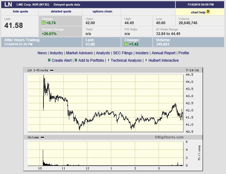LINE(ニューヨーク市場の株価チャート)