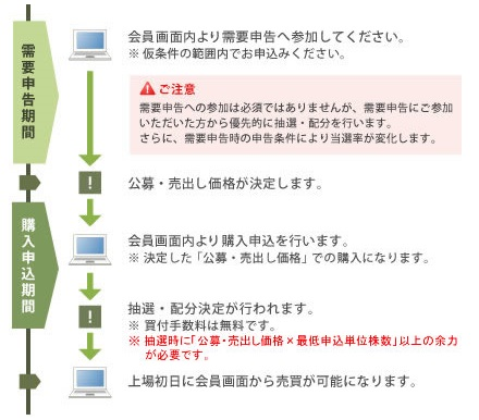 松井証券のIPO申込方法