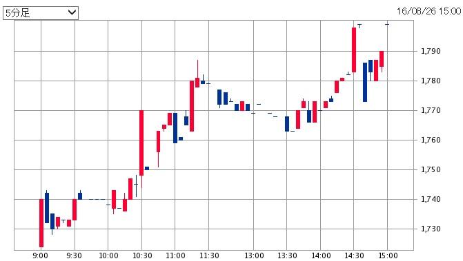竹本容器の株価チャート