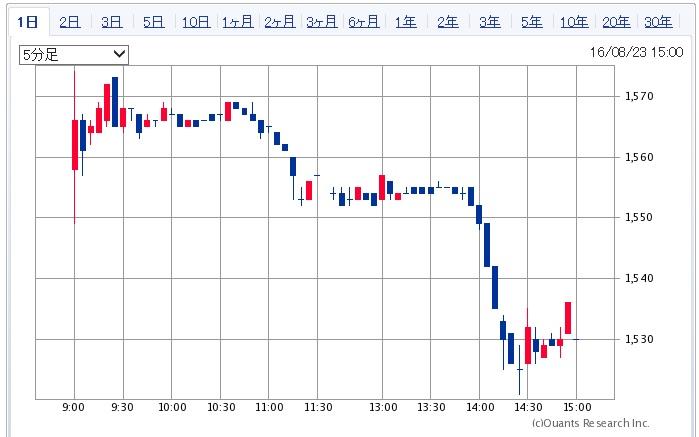天馬の株価チャート