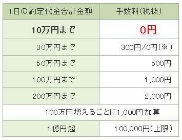 松井証券の現物取引手数料