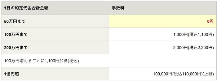 松井証券の株式手数料