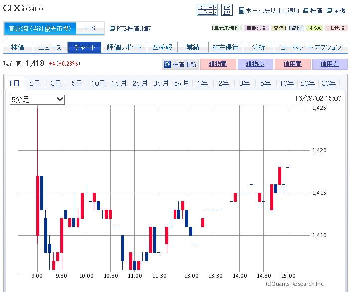 CDGの株価チャート