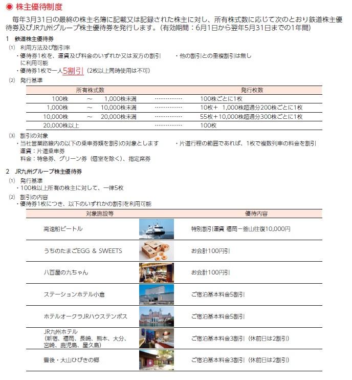 JR九州の株主優待