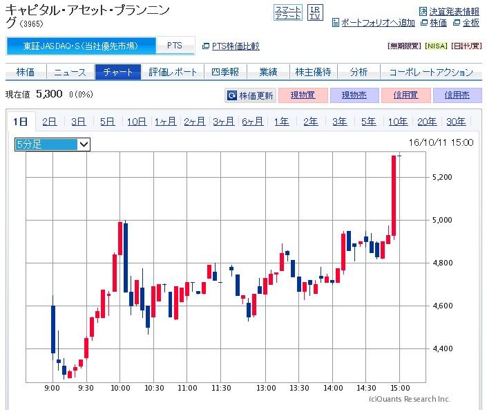 キャピタル・アセット・プランニングの株価チャート