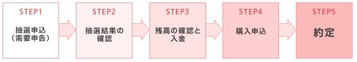 岡三オンライン証券のIPO手順