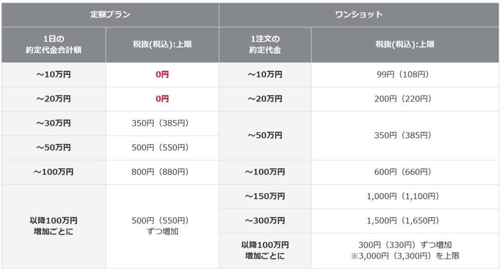 岡三オンライン証券の現物株式手数料