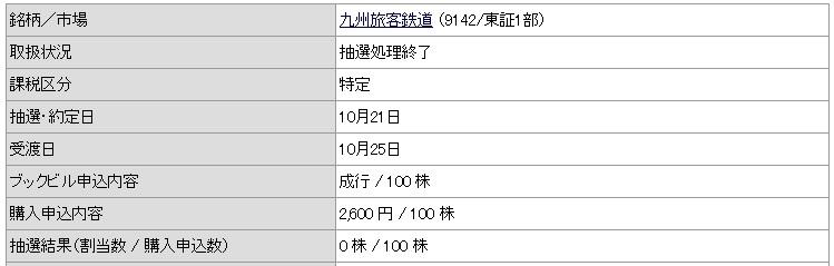 JR九州(カブドットコム証券)