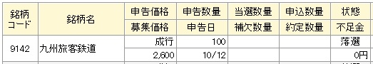 JR九州(マネックス証券)