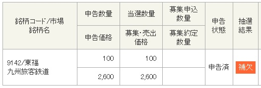 JR九州(東洋証券)