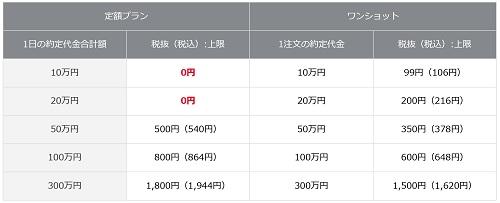 岡三オンライン証券の現物取引手数料(改訂版)