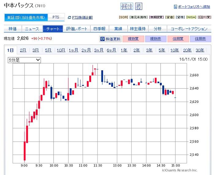 中本パックスの株価チャート