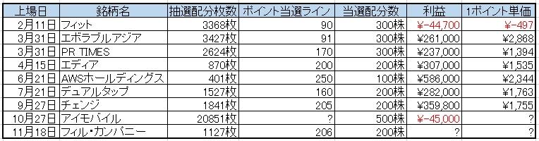 IPOチャレンジポイントの推測データ