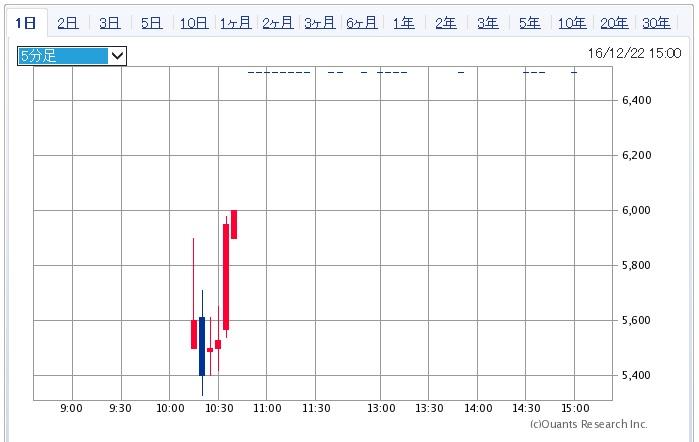 セグエグループの株価チャート
