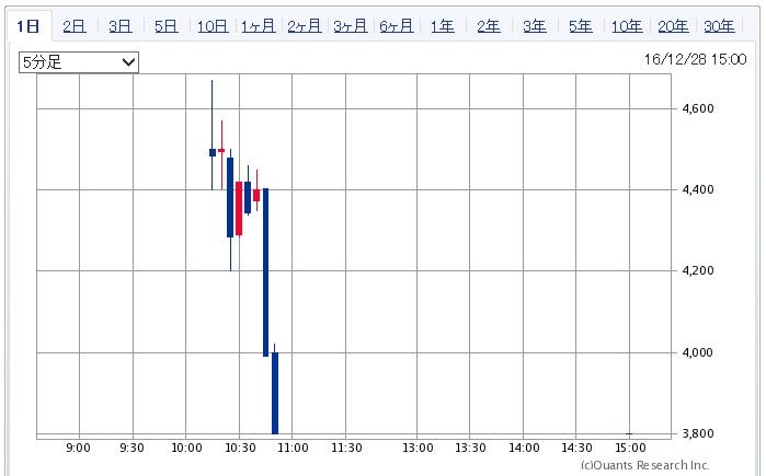 ティビィシィ・スキヤツトの株価チャート