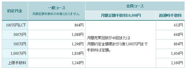 東洋証券ホームトレードの国内株式手数料