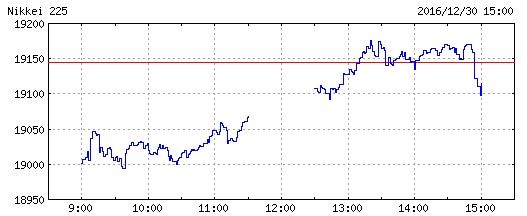 2016年大納会の日経平均株価チャート