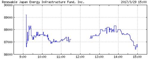 日本再生可能エネルギーインフラ投資法人の株価チャート