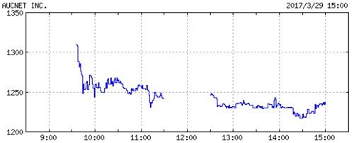オークネットの株価チャート