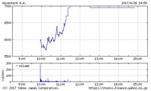 アセンテックの株価チャート