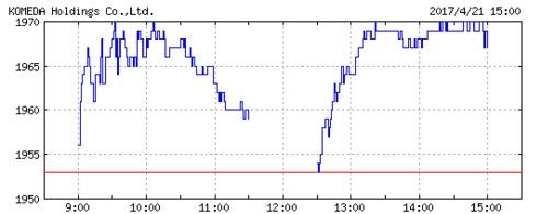 コメダホールディングスの株価チャート