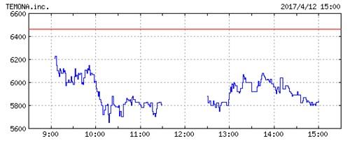 テモナの株価チャート
