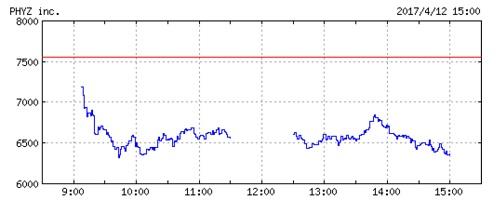 ファイズの株価チャート