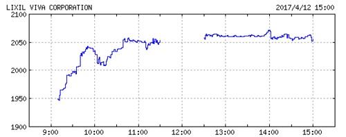 LIXILビバの株価チャート