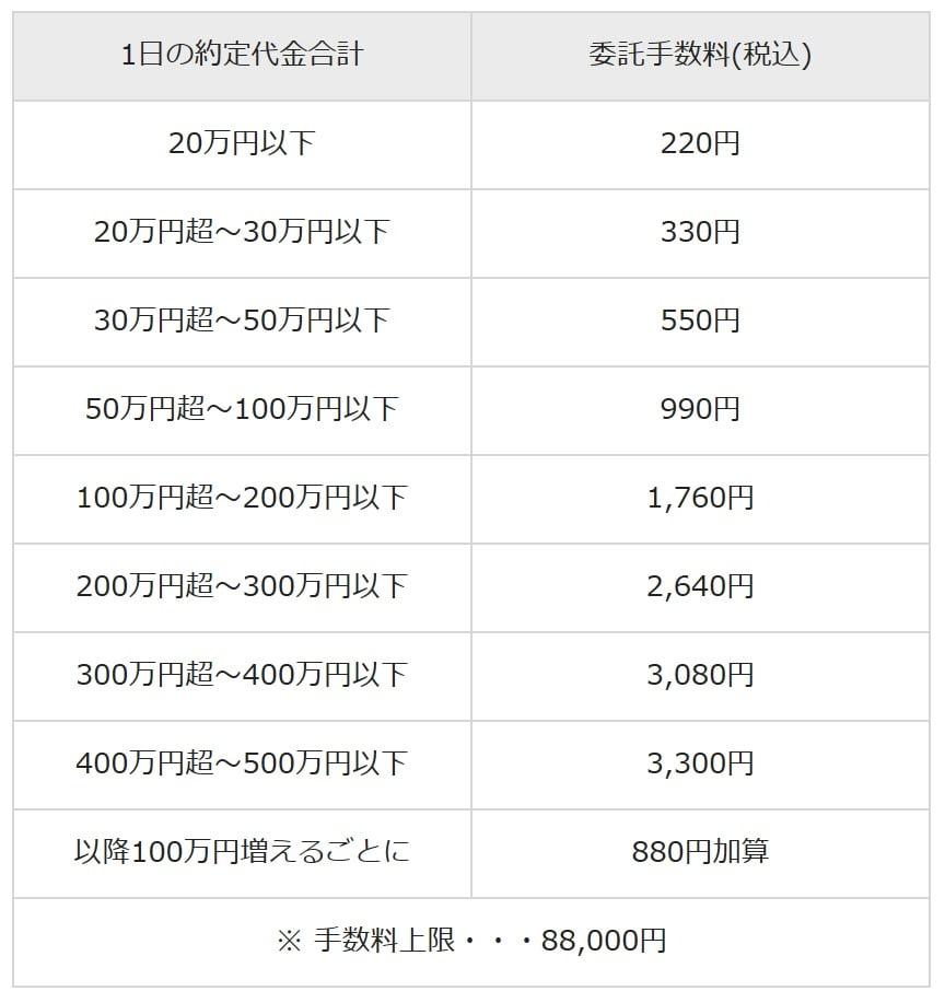 立花証券の現物定額コース株式手数料