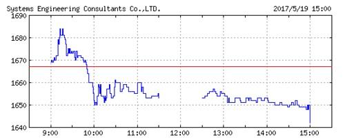 セックの株価チャート