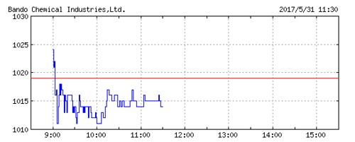 バンドー化学の株価チャート