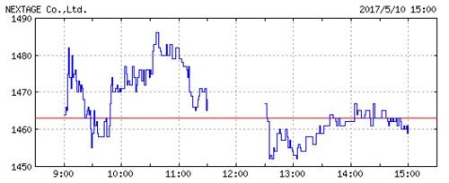 ネクステージの株価チャート